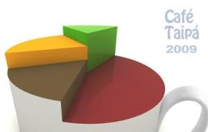 Encuesta Taipá: Porque 2009 fue muy bueno, pero 2010 será mucho mejor
