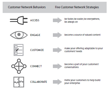 The Network Is Your Customer: Five Strategies to Thrive in a Digital