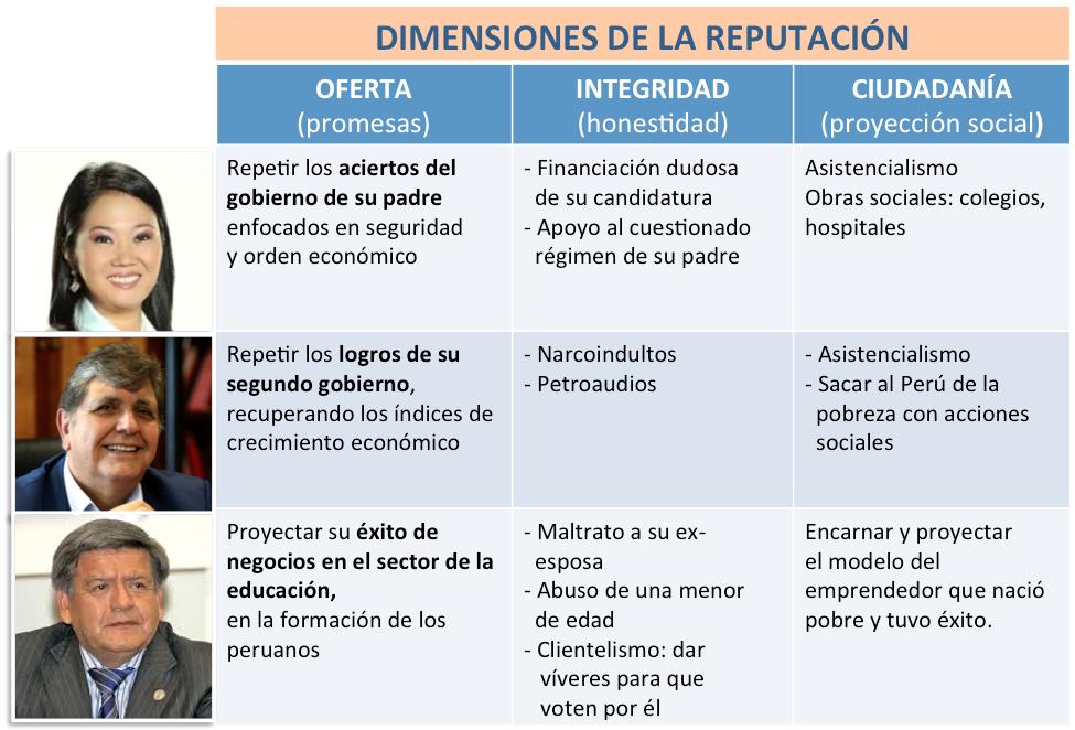 reputacion-marketing-elecciones-peru-2016-acun?a-fujimori-garcia-peru