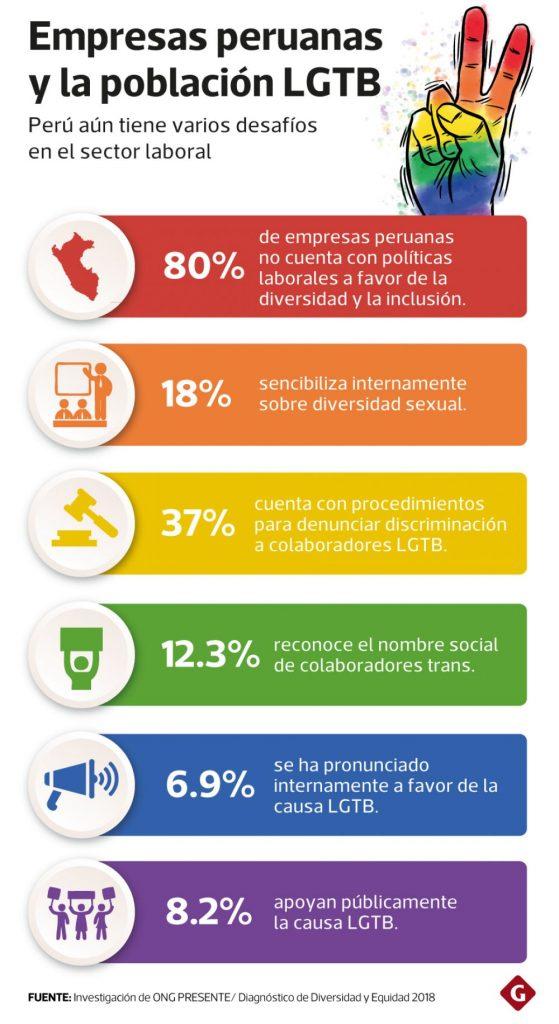Infografía Diario Gestión
